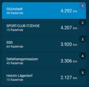 Stadtradeln Ranking Kreis Steinburg